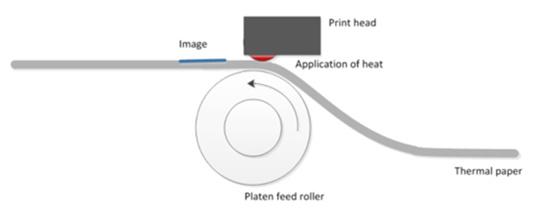 热敏打印机的工作原理