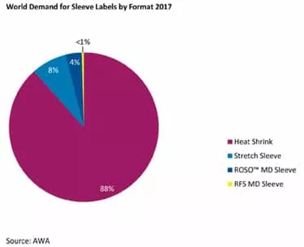 2017全球收缩套标市场按加工方式分类